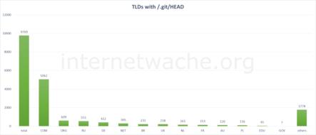 TLDs of affected websites